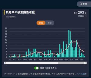 東洋経済オンライン 新型コロナウイルス国内感染の状況より(長野県内)2020-09-10a