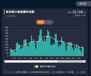 東洋経済オンライン 新型コロナウイルス国内感染の状況より(東京都内)2020-09-10a