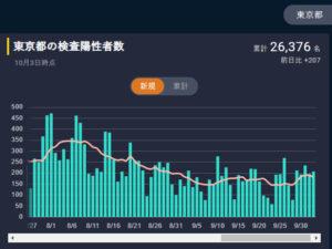 東洋経済オンライン 新型コロナウイルス国内感染の状況 東京都内 2020-10/03現在