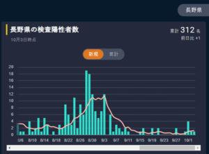 東洋経済オンライン 新型コロナウイルス国内感染の状況 長野県内 2020-10/03現在